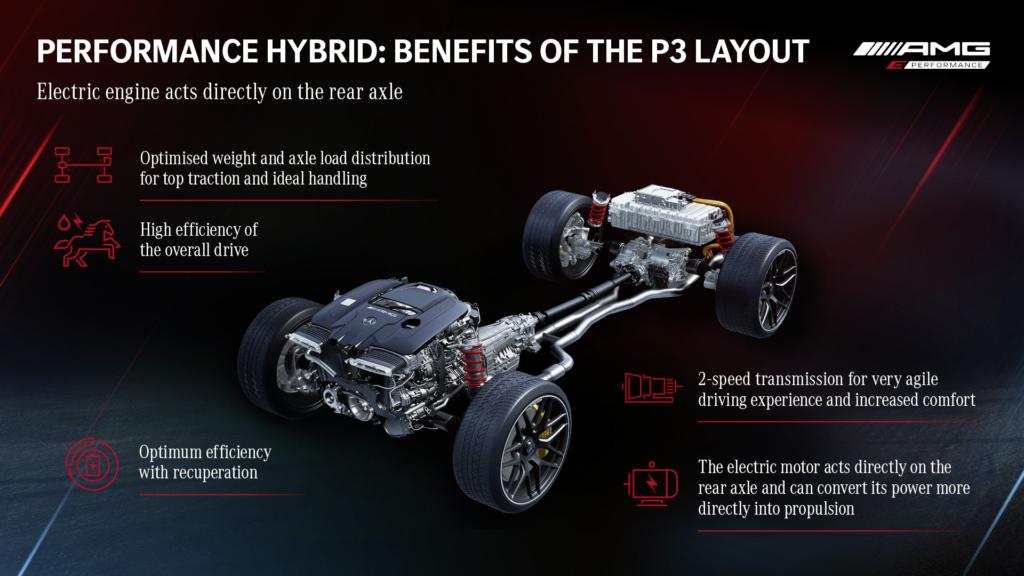 Mercedes-AMG GT63 S E Performance drivetrain