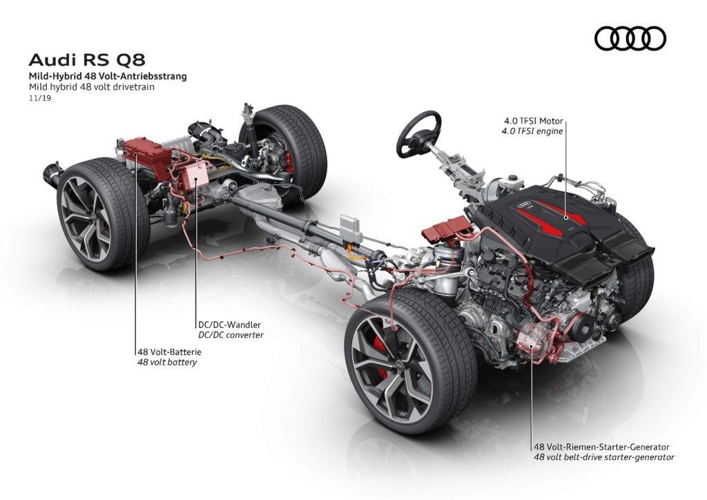 Audi RS Q8 drivetrain