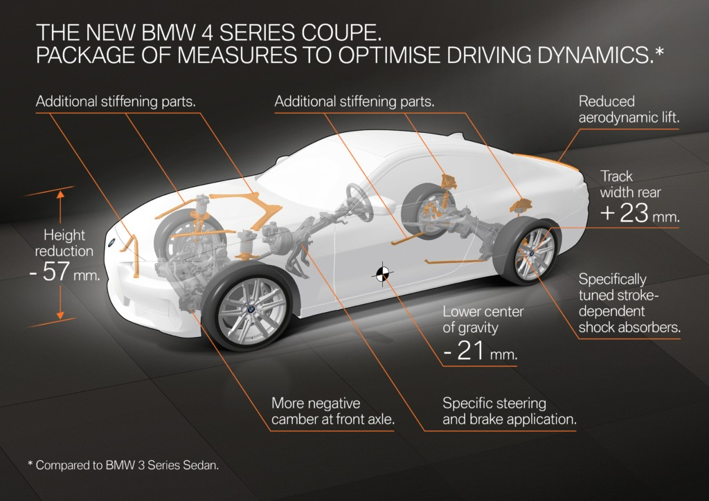 BMW 4 Series Coupe changes
