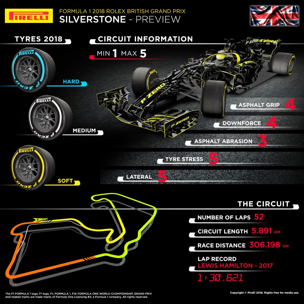 British F1 Grand Prix Preview infographic
