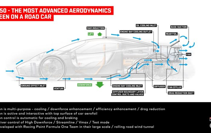 GMA T.50 Supercar aerodynamics diagram