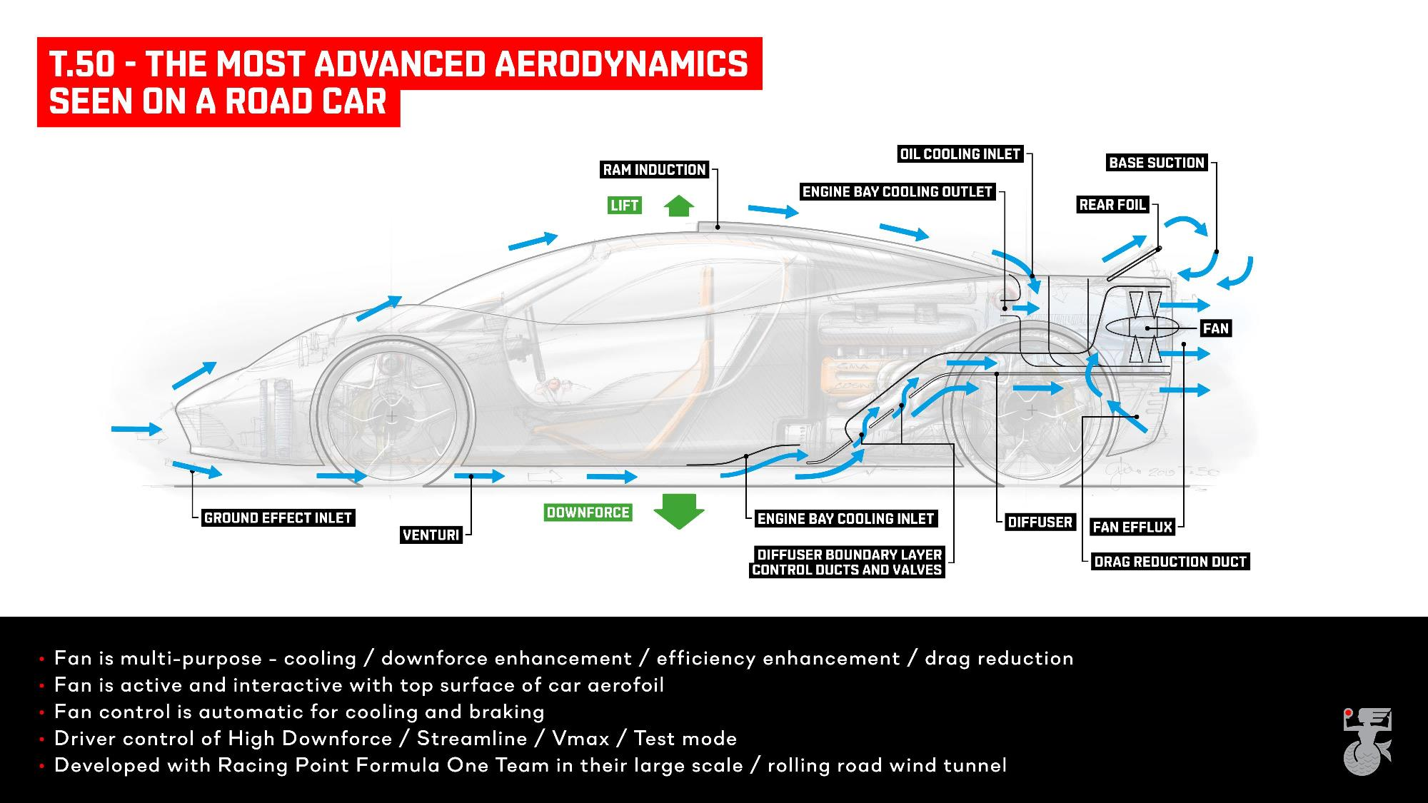 GMA T.50 Supercar aerodynamics diagram