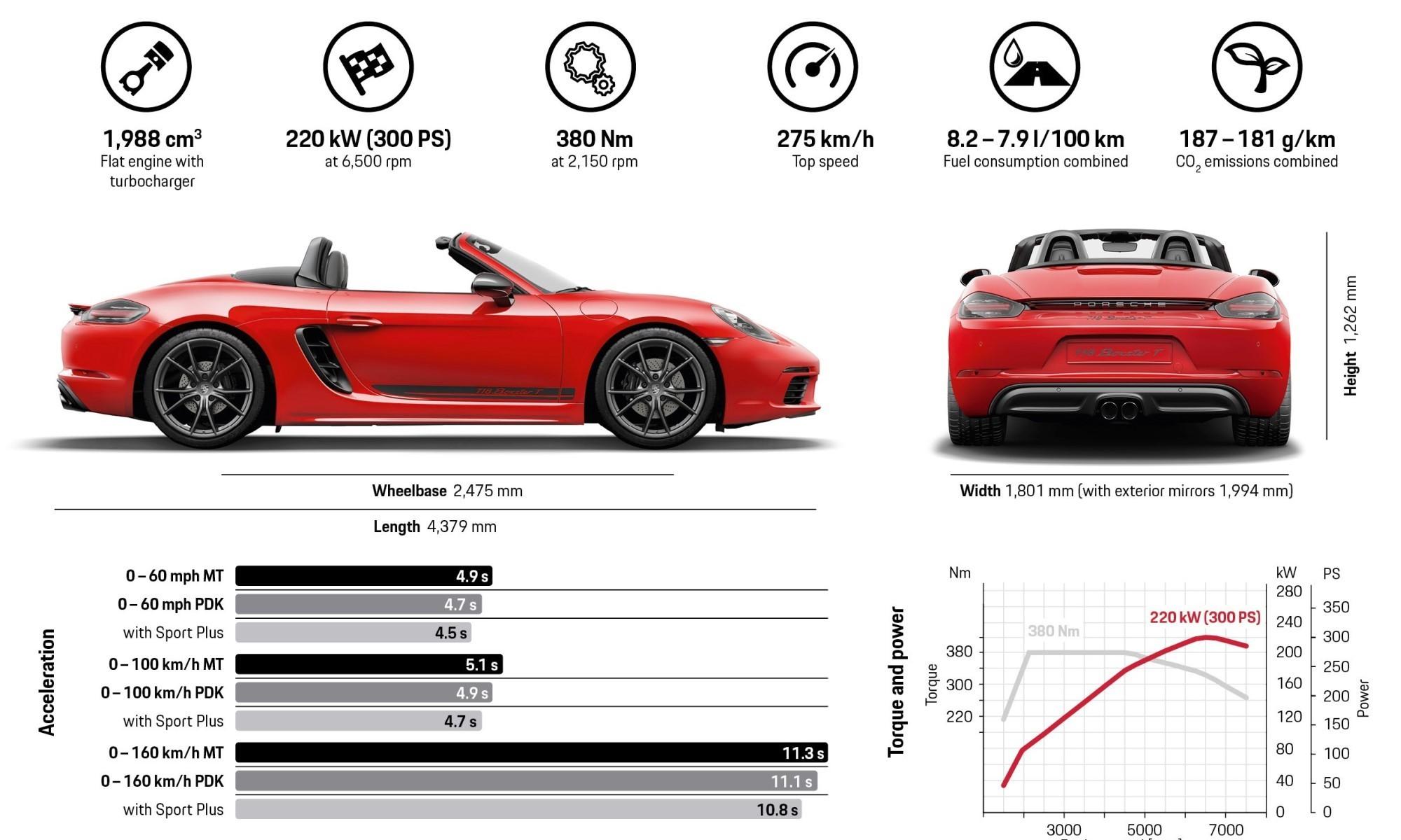 Porsche 718 Boxster T tech specs
