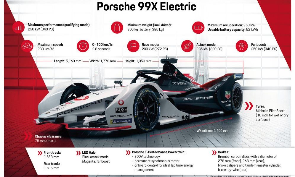 Porsche 99X Electric infographic