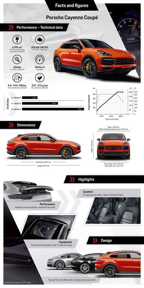 Porsche Cayenne Coupe info