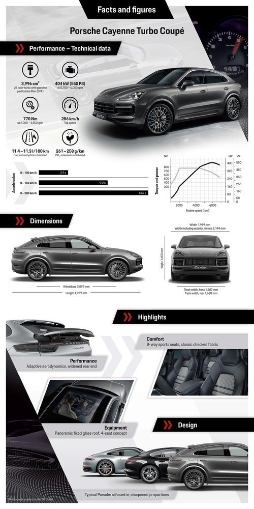 Porsche Cayenne Turbo Coupe info