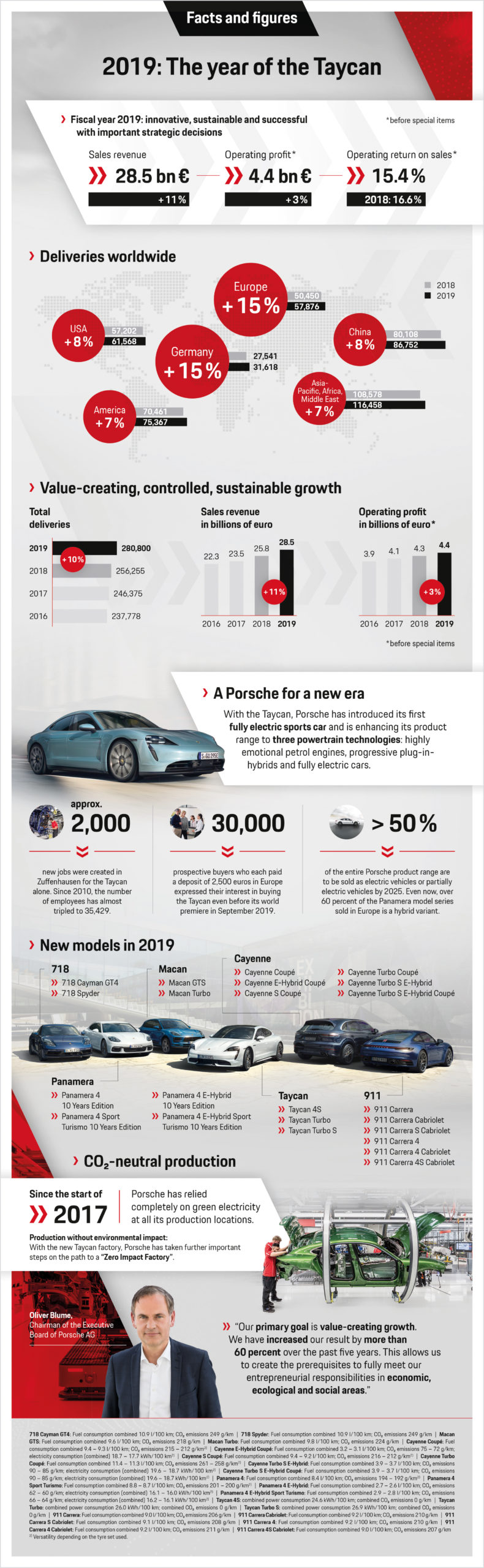 Record Porsche Sales in 2019 1