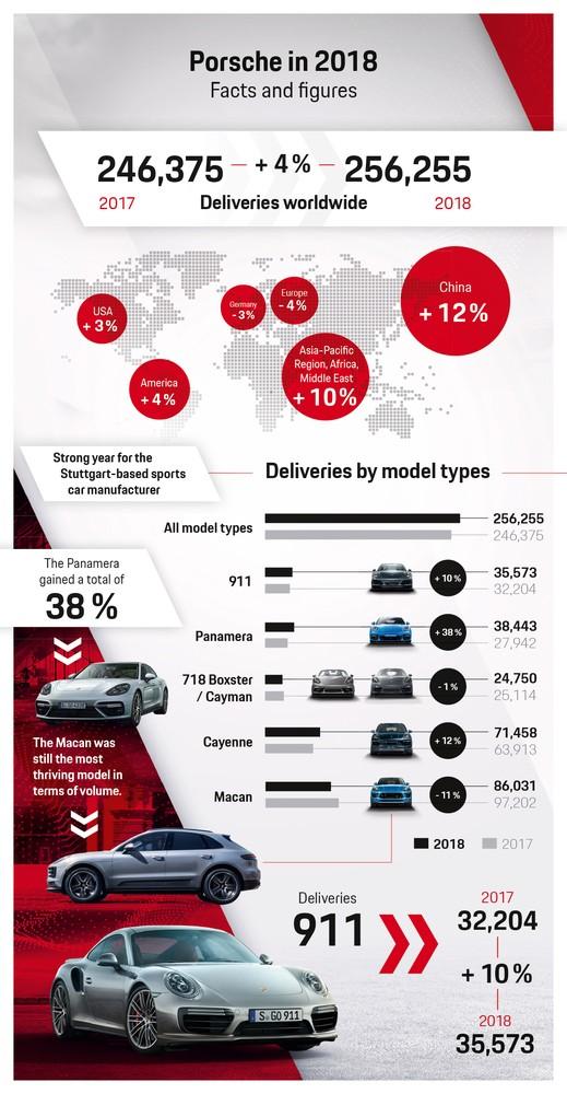 Porsche sales figures